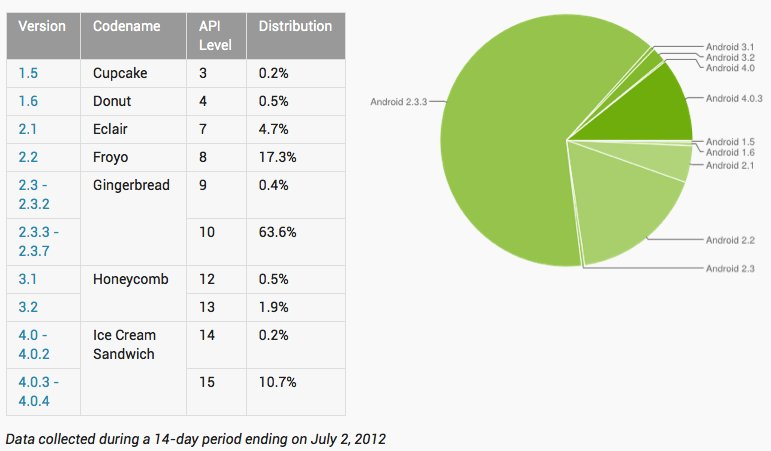 Aktuelle Android-Statistik
