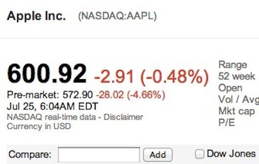 Apple: Börse enttäuscht über Quartalszahlen - gute Aussichten ab Herbst