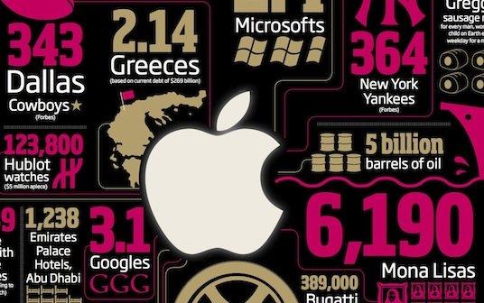 Apples Marktkapitalisierung: Was macht man mit 600 Milliarden?