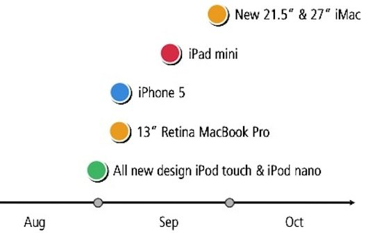 Neues iPhone, iPad mini, 13-Zoll-Retina-MacBook Pro und neue iPods im September