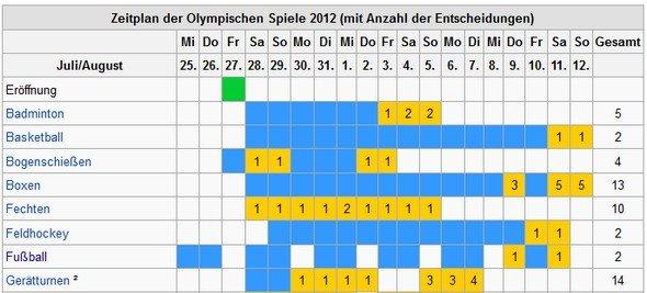 Olympia-2012-Zeitplan von Wikipedia