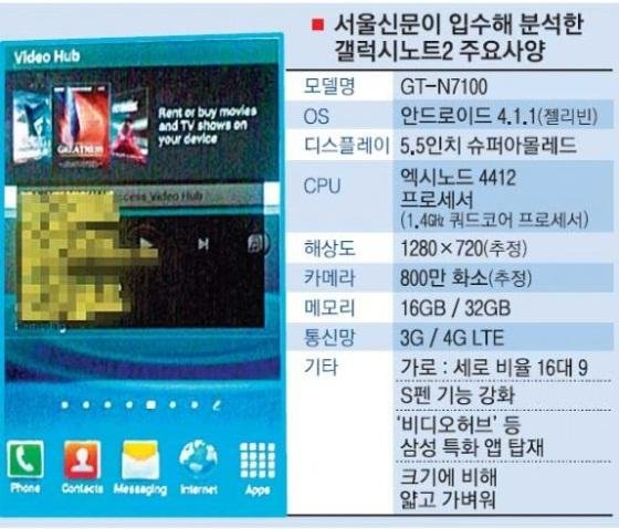 Samsung Galaxy Note 2 Specs