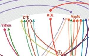 Infografik Patentstreitigkeiten: Wer gegen wen?