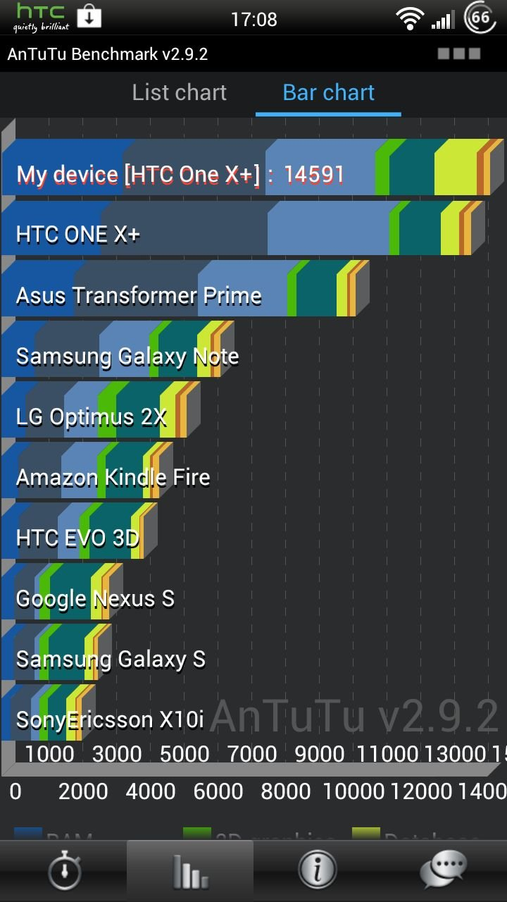HTC-One-X-plus-Benchmartest
