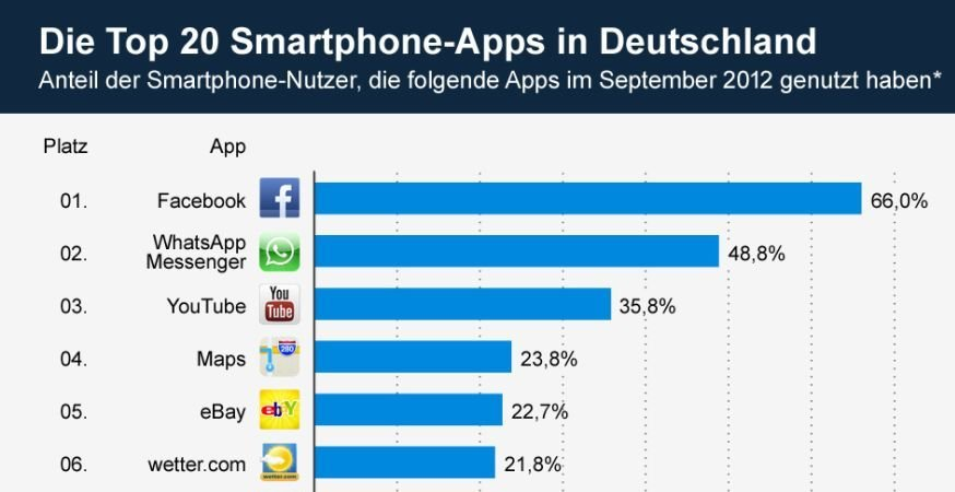 Infografik: Die Top 20 Smartphone-Apps in Deutschland