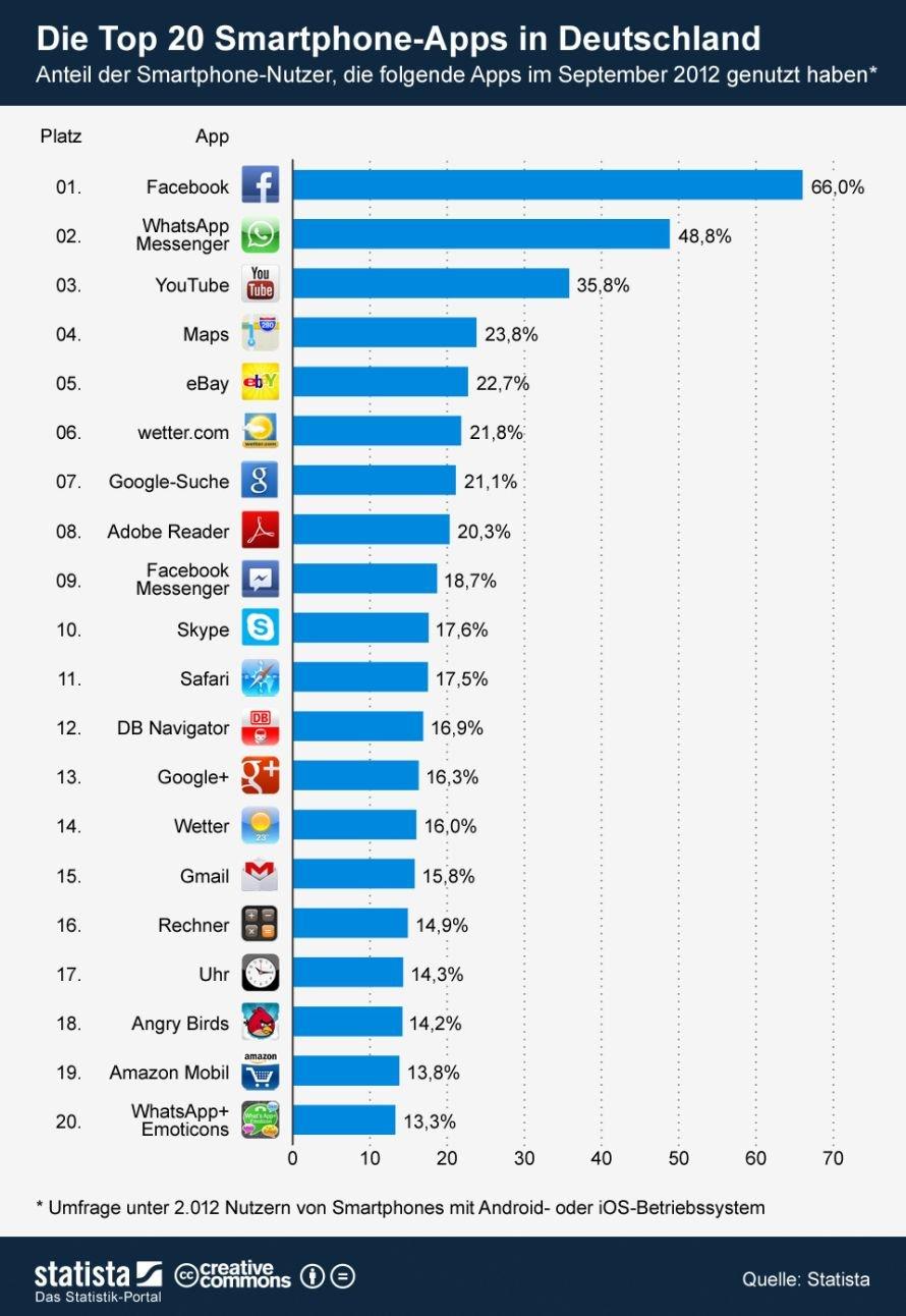 Die Top 20 Smartphone-Apps in Deutschland