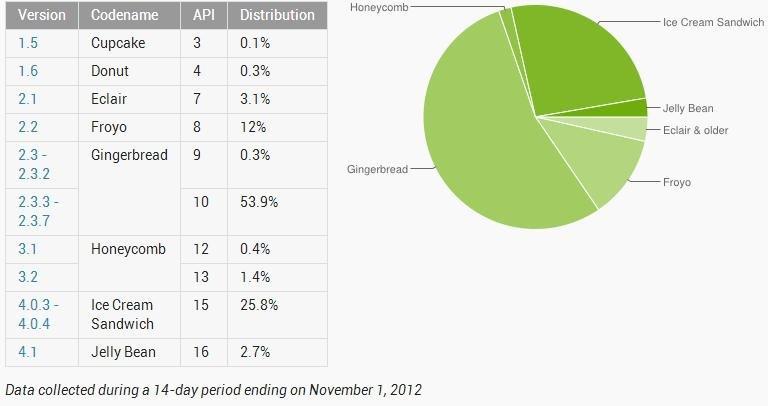 Android-Zahlen