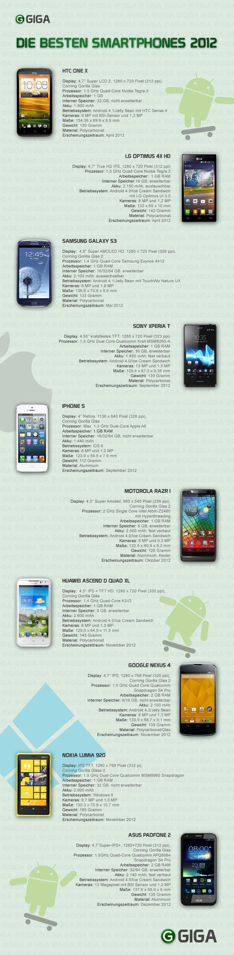 Die-besten-Smartphones-2012