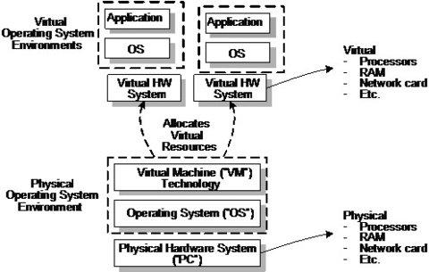Virtualisierungstechnologien
