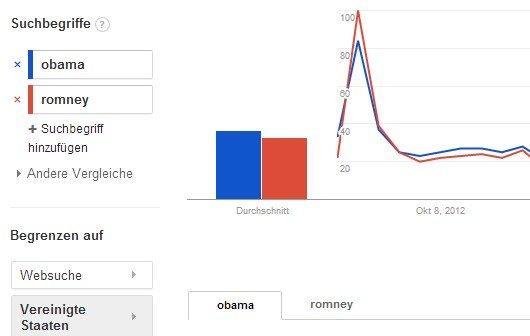 US-Wahl 2012: Google-Wahlprognose und aktuelle Umfragen