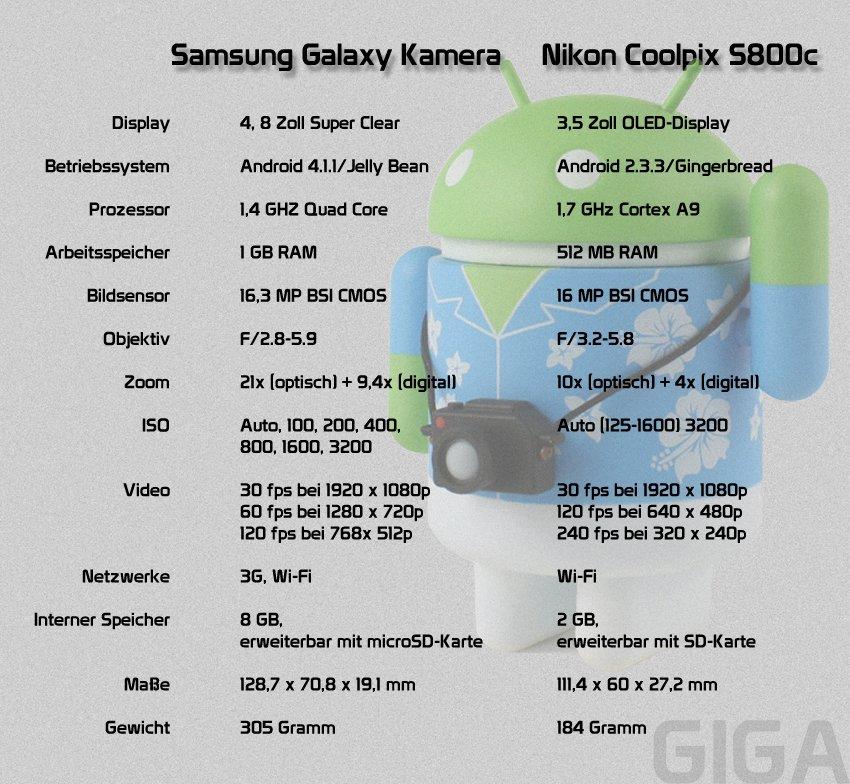 Samsung-Galaxy-Camera-vs-ikon-Coolpix-S800c