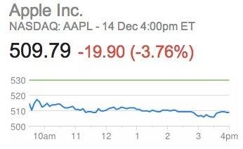 Apples Aktienkurs erneut mit starkem Minus