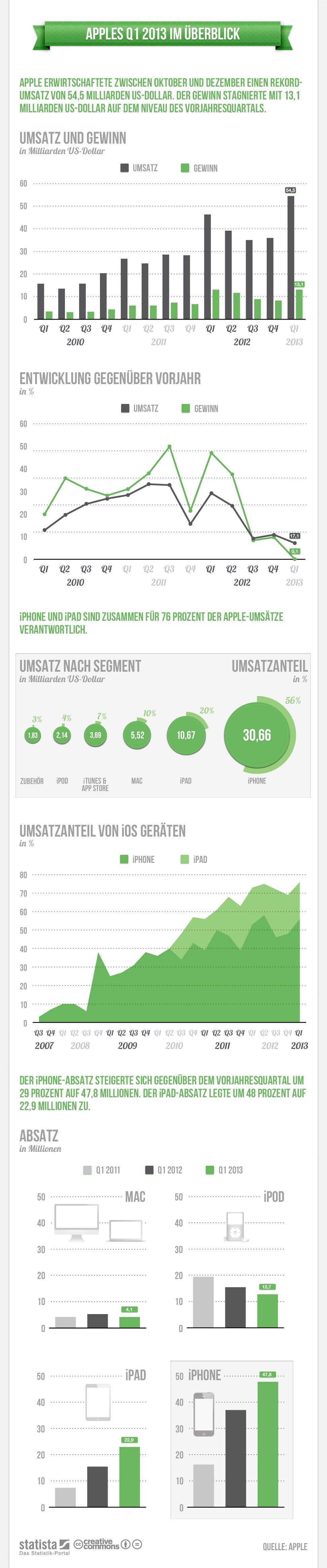 Infografik Apple Quartalsergebnis Q1/2013
