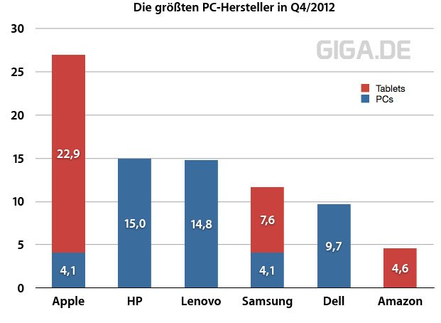 PC-Markt Q4/2012