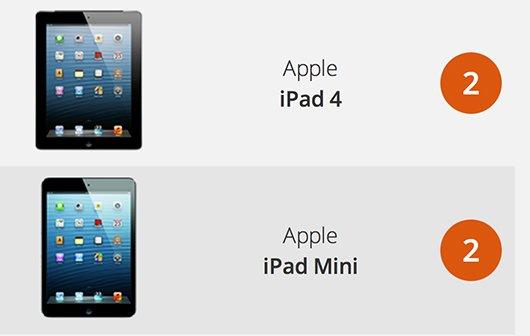 Tablet-Reparaturindex: iFixit gibt iPads nur 2 von 10 Punkten