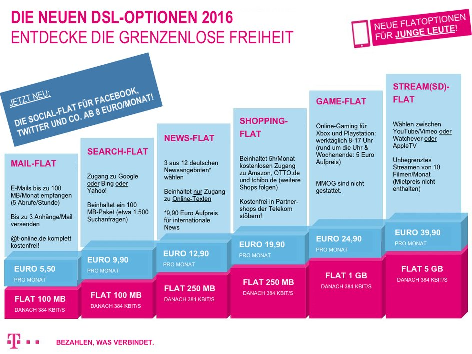 Flat-Übersicht Telekom
