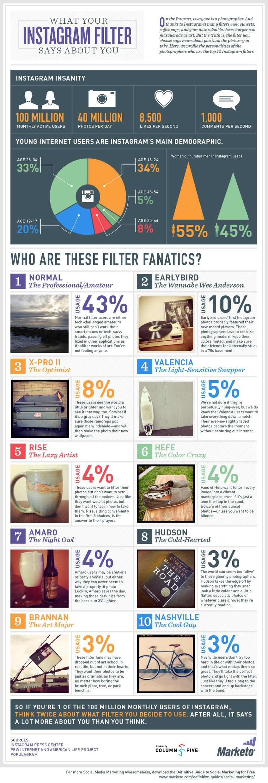 Was deine Lieblings-Instagram-Filter über dich verraten