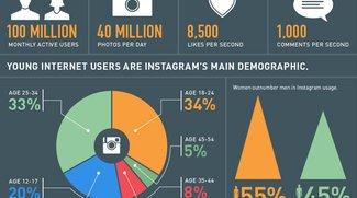 Infografik: Was deine Lieblings-Instagram-Filter über dich verraten