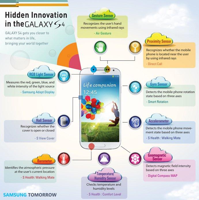 Samsung Galaxy S4 Infografik
