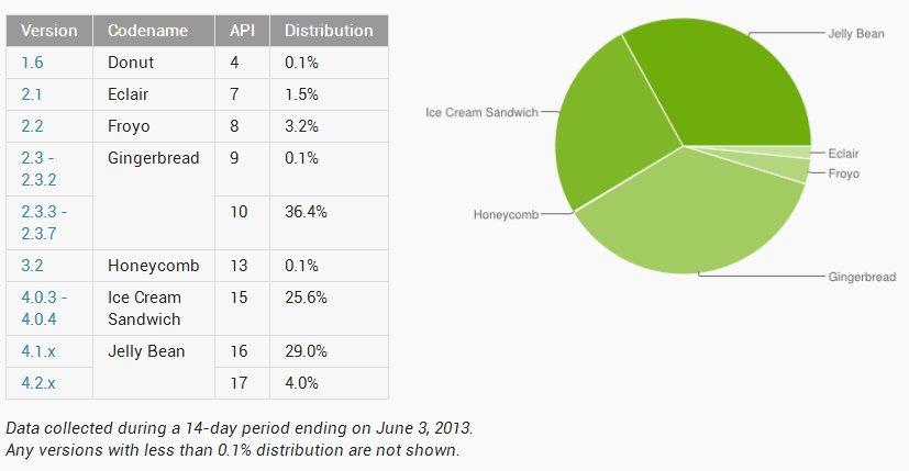 Android-Verteilung