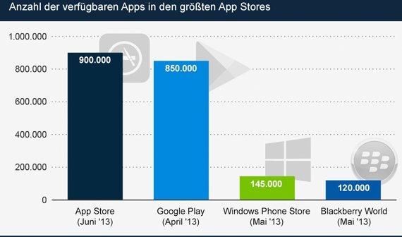 Grafik: Die aktuellen Zahlen der größten App Stores