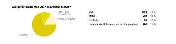 Wie gefällt Euch Mac OS X Mavericks bisher?