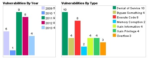 All Android Vulnerabilities
