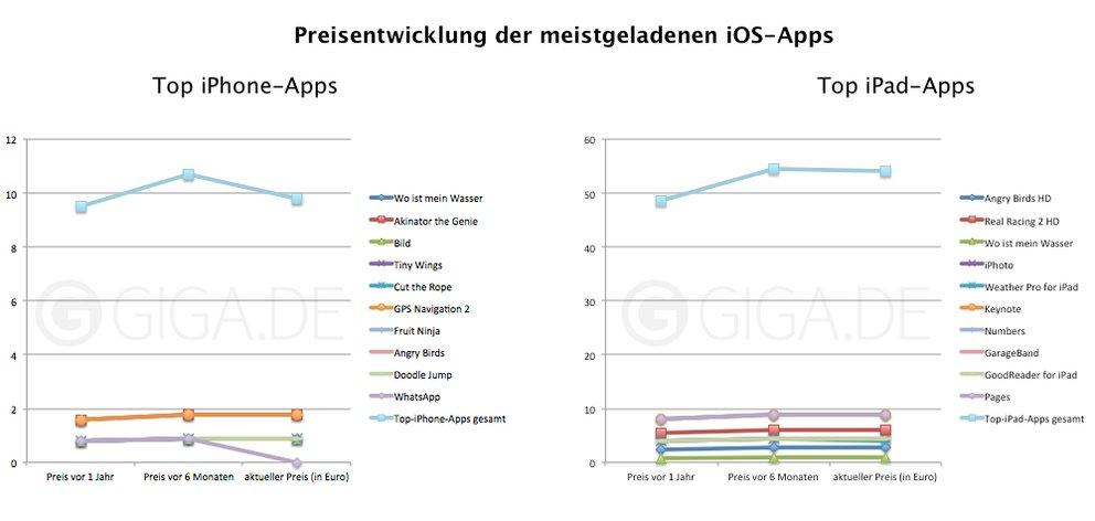 Preisentwicklung der Kauf-Apps (Anklicken für größere Ansicht)