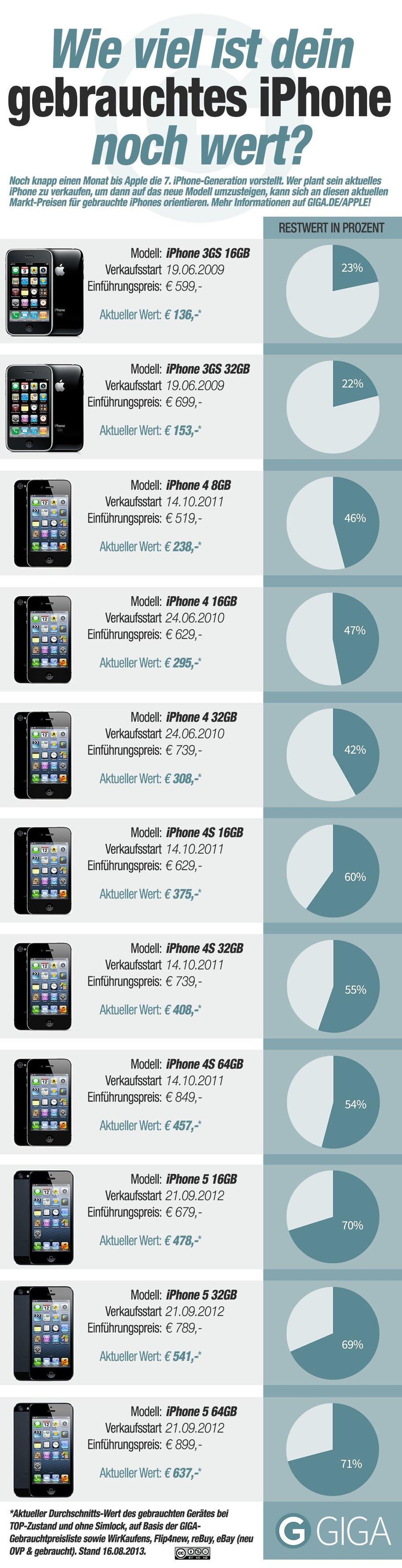 Wie viel ist mein iPhone noch wert?