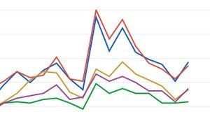 Wahlprognose 2013: Das Google-Barometer und die aktuellen Umfragen zur Bundestagswahl