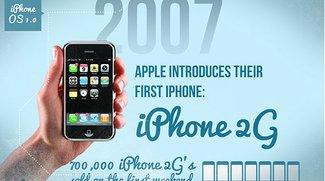 Infografik: Die Evolution des iPhones