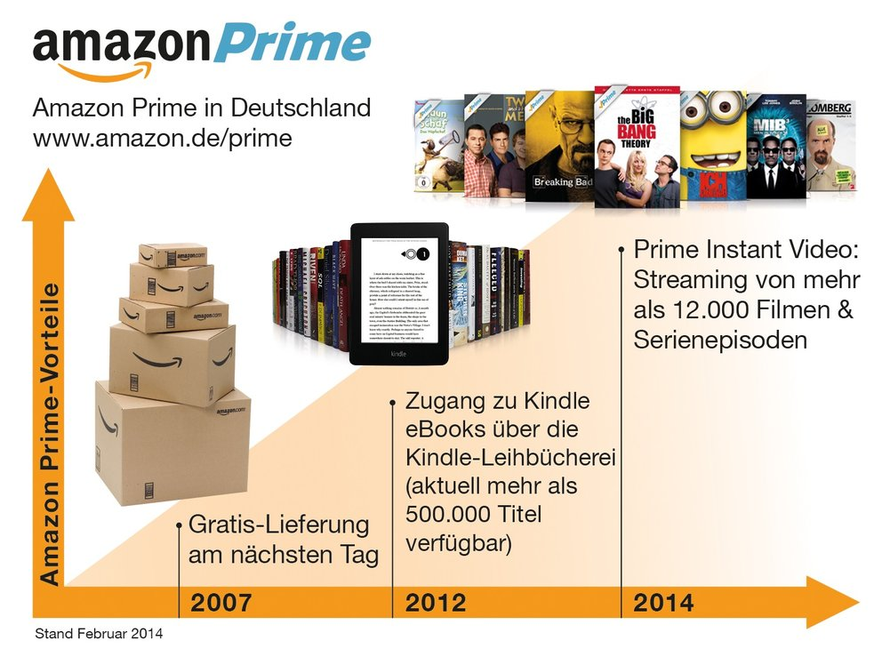 Amazon_Prime_UEbersicht_Angebot