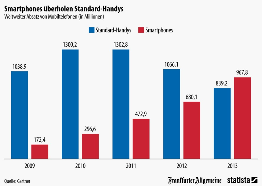Chart Smartphones Cause Photography Boom  Statista