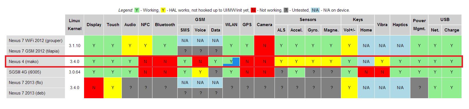 Android - So aktiviert und deaktiviert man die mobile, datenverbindung