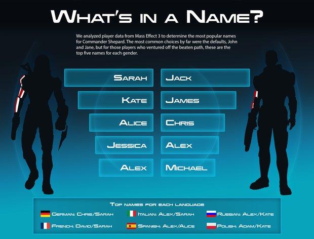 Mass Effect: Die meisten Spieler nennen Shepard Sarah oder Jack
