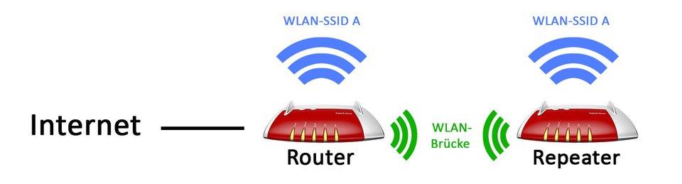 Ein Repeater ist mit dem Router per WLAN-Brücke verbunden und verstärkt dessen Signal.