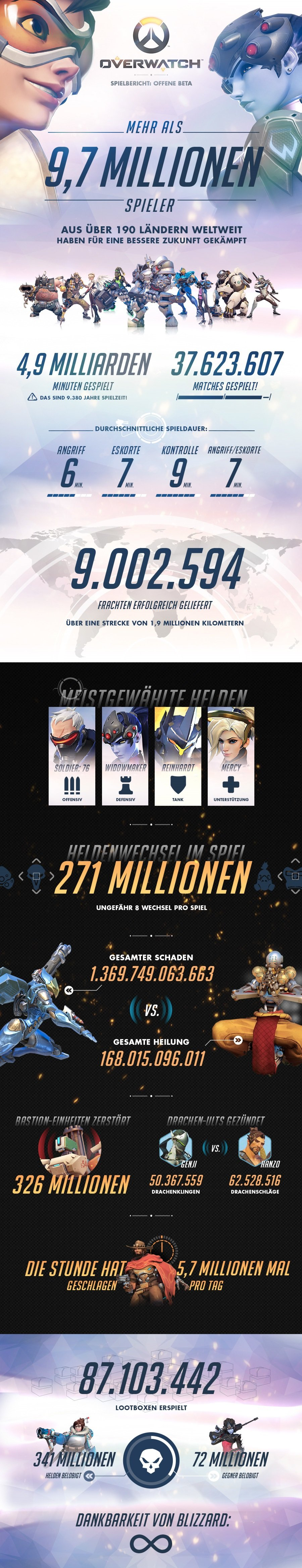 infografik-overwatch