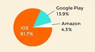 Infografik App Store versus Android: Verkäufe & Erlöse von Monument Valley