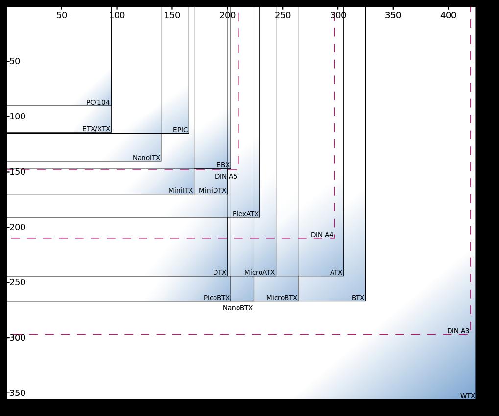 Mainboard-Größen: Formfaktoren von ITX bis ATX im Überblick – GIGA