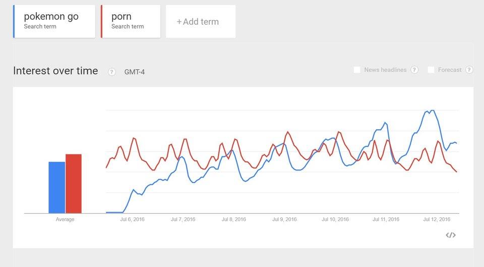 Pokémon Go Google Trends Porno