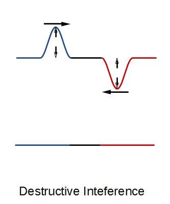 Ein Wellenberg und ein Wellental treffen aufeinander und neutralisieren sich.