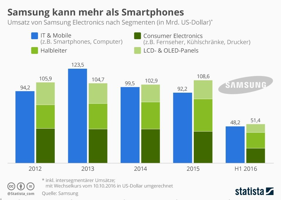 Umsatz von Samsung Electronics. Grafik: statista