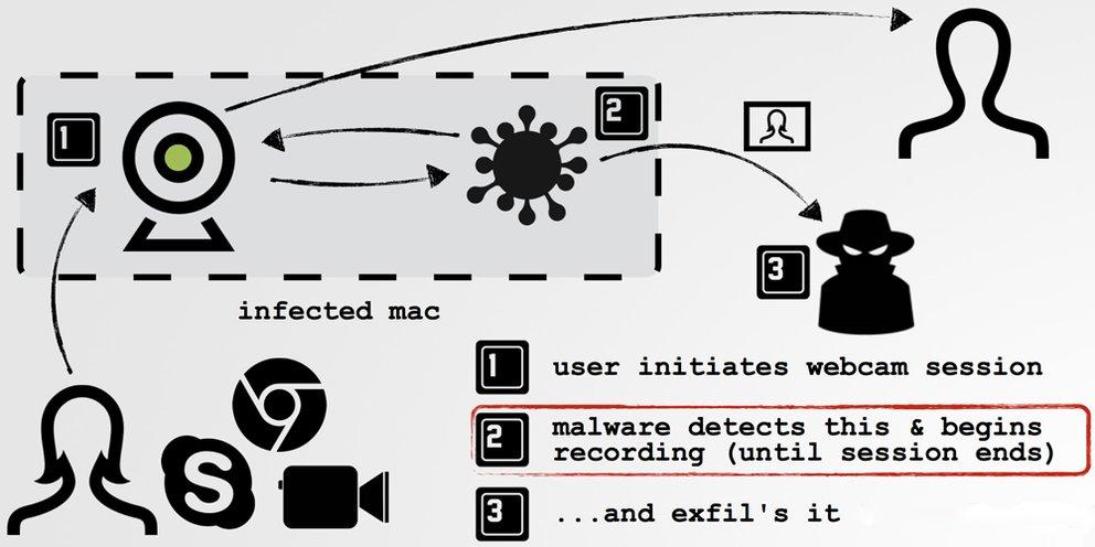 malware_isight