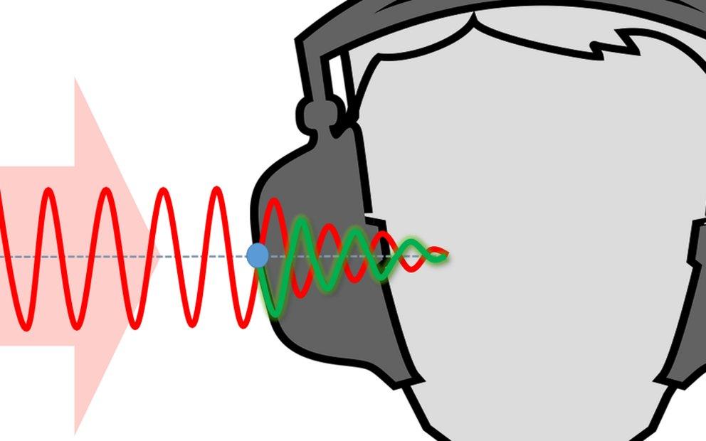 Aktives Noise Cancelling (ANC): Der Umgebungsschall (rot) wird durch ein gegenpoliges Signal (grün) neutralisiert.