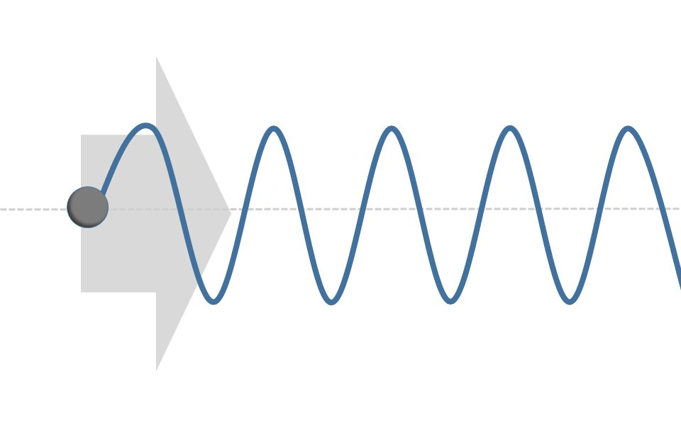 Ein Schallsignal breitet sich wellenförmig aus.