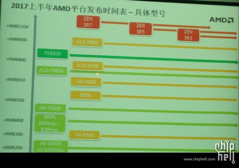 AMD-Zen-Summit-Ridge-Processors-Chiphell