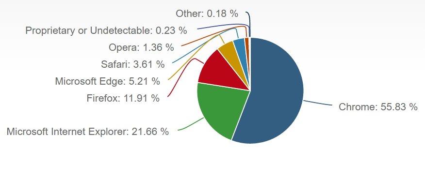 Browser Marktanteile Desktop November 2016