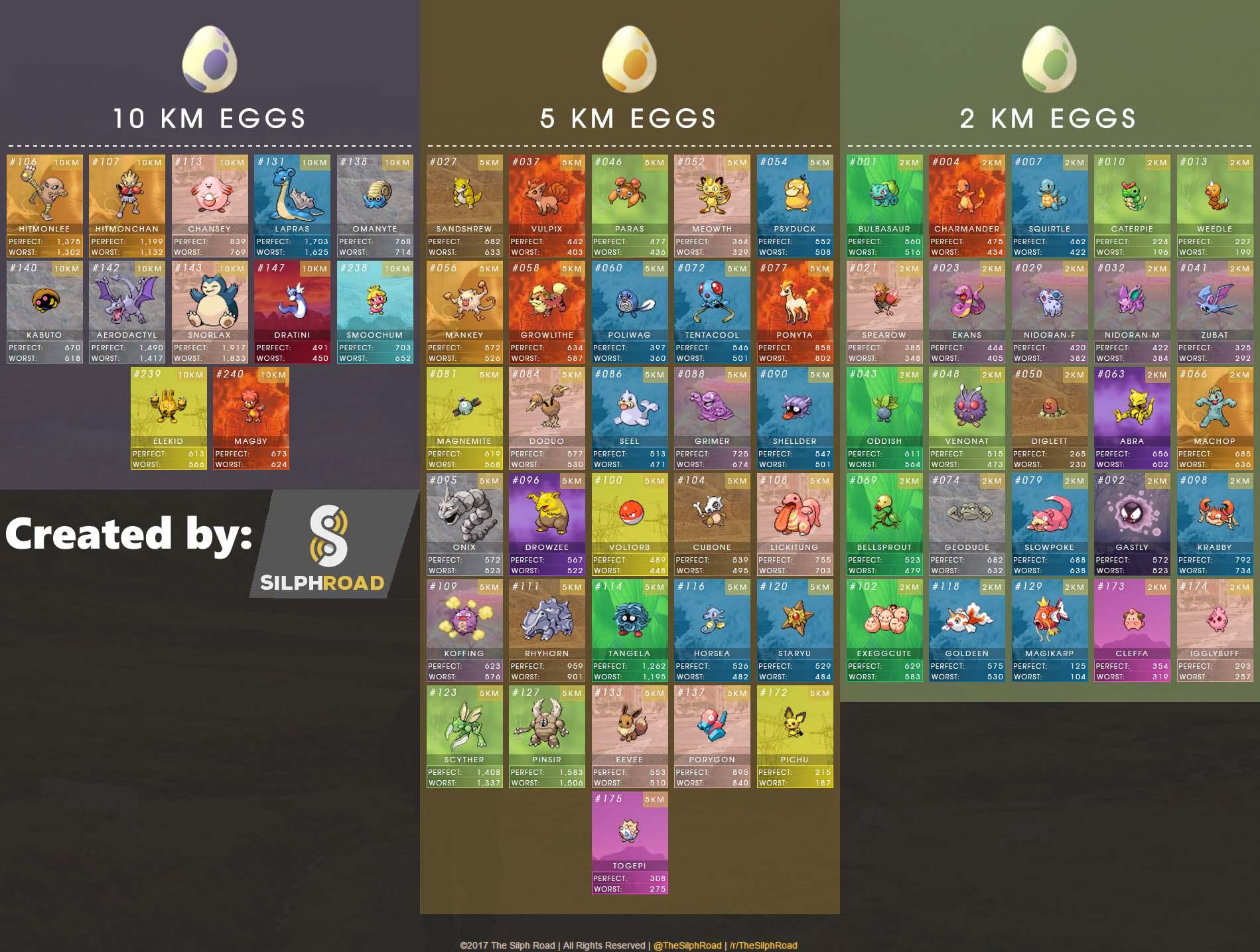 Pokemon Go Eier Ausbrueten So Bekommt Ihr Die 7 Baby Der 2