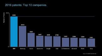 Top 10 der gesicherten Patente: Samsung vorne dabei, Apple fehlt