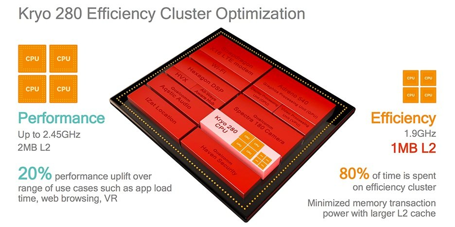 Qualcomm-Snapdragon-835-CPU-Cluster